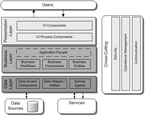 Figura 2 Tipos de componentes que se encuentran comúnmente en cada capa
