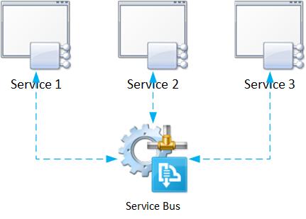 Microservice Architecture core concept